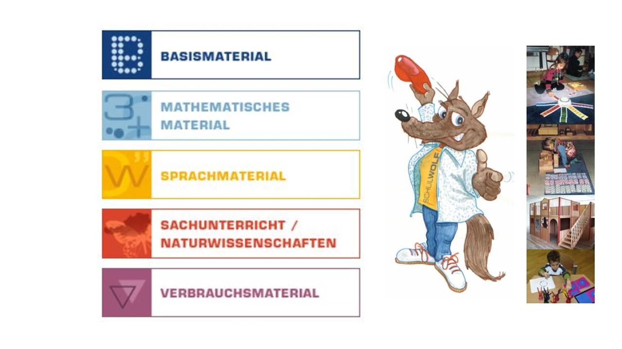 Maskottchen Figur Schulwolf mit Textblöcken der Produktsparten und Fotos von spielenden und lernenden Kindern
